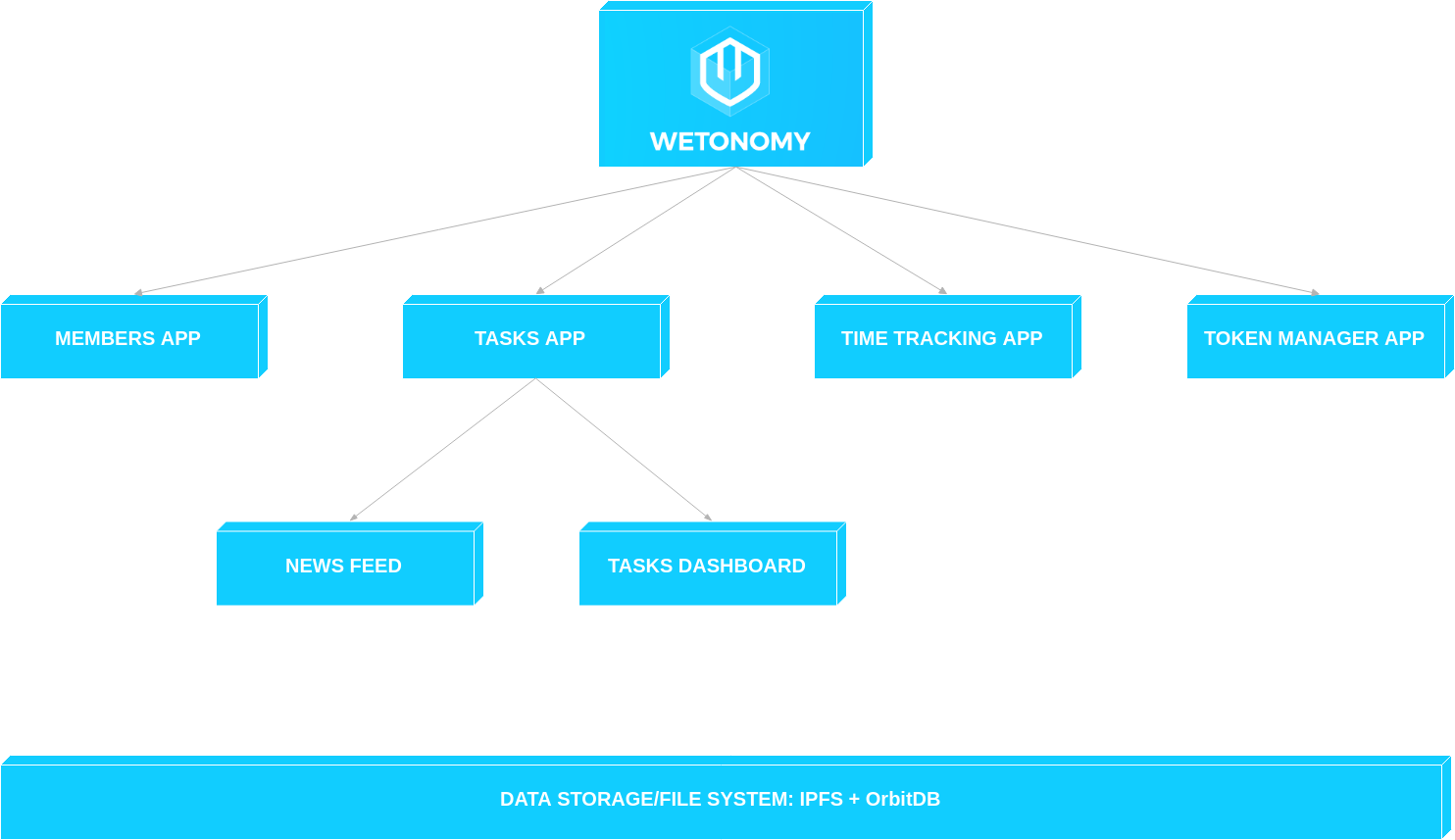 wetonomy-toolkit